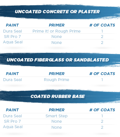 Smart Seal Dura Seal Epoxy Pool Paint, Blue Heaven